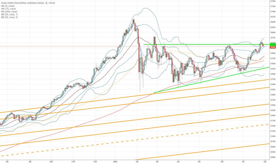 US30: ダウ30:リスクオン状態(ドル円上昇の一助)かと…