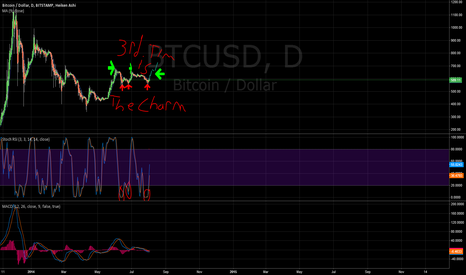 BTCUSD: 3rd Time is the Charm - Short term outlook - first time publish