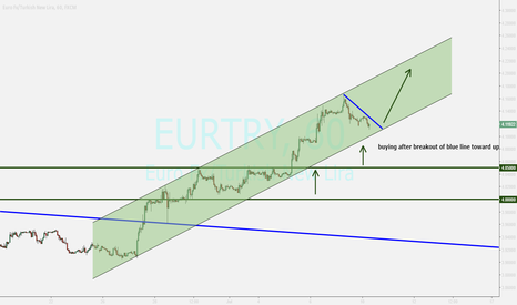 EURTRY: EURTRY ...watching for buy position