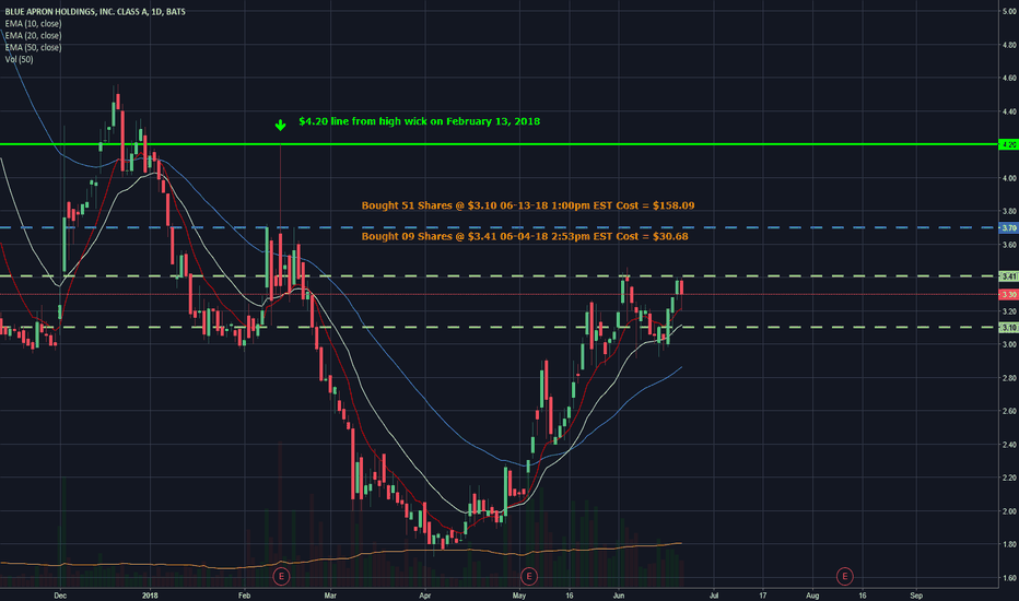 APRN: Blue Apron possible Cup and Handle