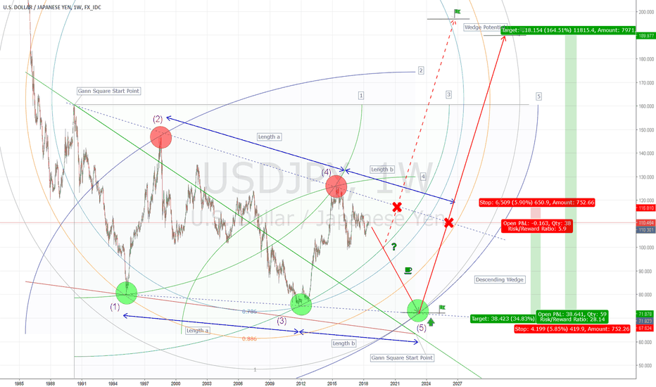 USDJPY: Harmonic Wedge