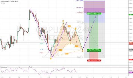 GBPUSD: Gartley Pattern that may lead into another (Gartley)/AB=CD