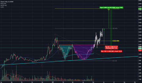 OMGUSD: OMGUSD - breakout with Adam and Eve patter soon