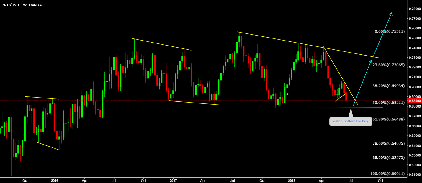 NZDUSD Dont miss this long (watch bottom for buy)