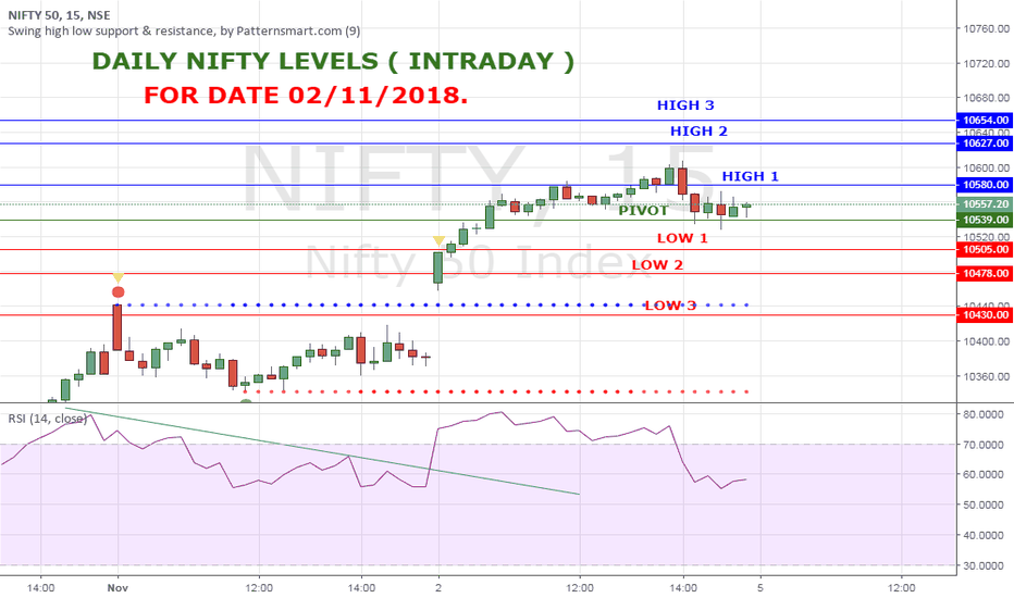 NIFTY: NIFTY HIGH LOW  LEVELS FOR 5 NOV 18