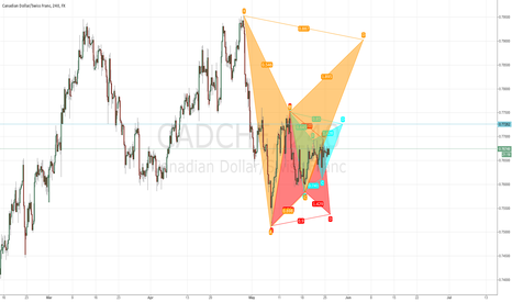 CADCHF: Multiple Harmonic Patterns in Cadchf