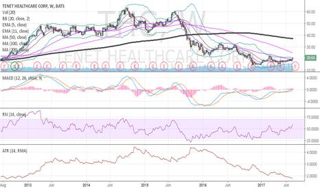THC: $THC chart long term .
