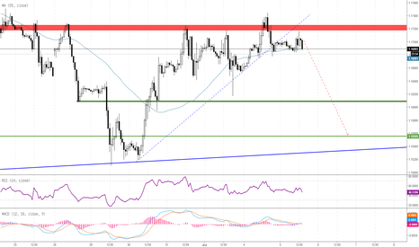 EURUSD: اليورو يواجه مقاومة عند 1.17-1.1750 أمام الدولار الأمريكي