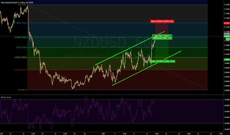 NZDUSD: Short on NZD/USD
