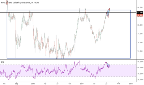 NZDJPY: NZDJPY - Bearish reversal long-term