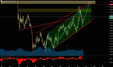 GBPUSD: GBPUSD 1D Elliot Trend lines, Support & resistance, Parallel Cha