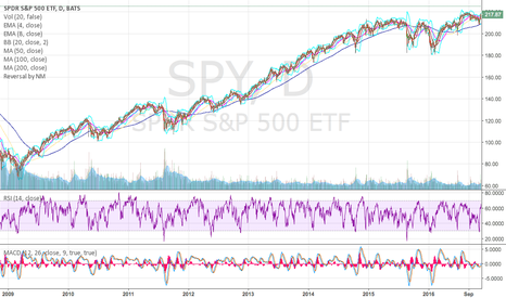 SPY: Watch the rsi