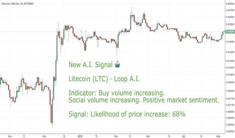 LTCBTC: LONG CoinLoop AI Signal: Litecoin (LTC) - BUY