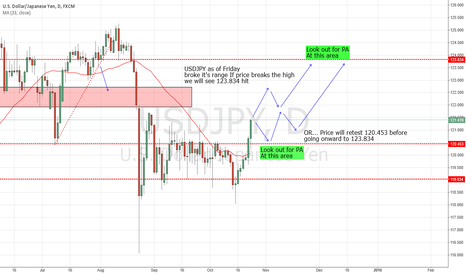 USDJPY: Finally Broke its range