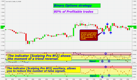 EURUSD: Strategy for binary options 380 USD for 4 hours