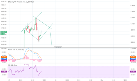 XBT: bearish diamond forming on the 15m btc