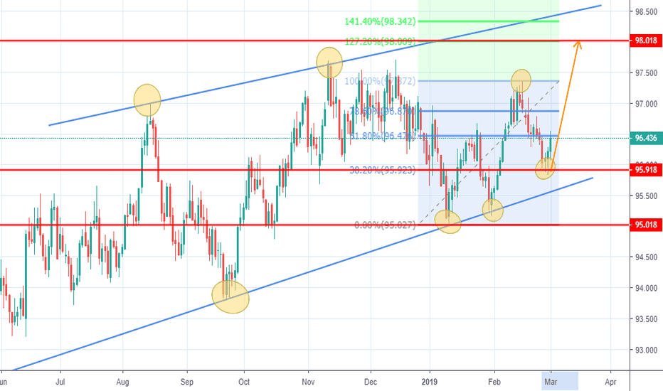 1272 Fibonacci Extension — Trend Analysis — TradingView
