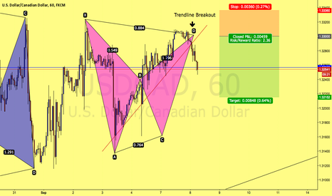USDCAD: USDCAD Bearish Bat