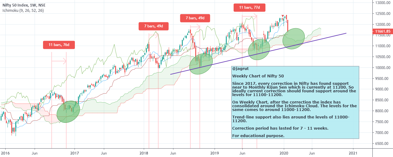 Weekly Chart of Nifty 50 for NSE:NIFTY by OPTIONS-QUANT ...