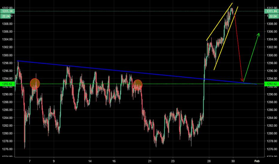 GOLD: GOLD - Rising wedge + bearish RSI divergence, retrace incoming?