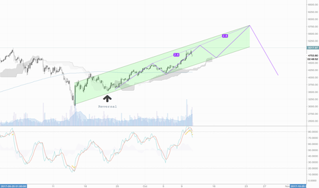 XBTUSD: XBTUSD New ATH before another corrective wave