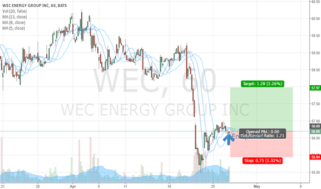 WEC: Buying Idea for WEC energy