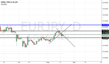 EURJPY: support/resistance