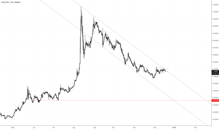 USDTRY: A massive downside move is in place.