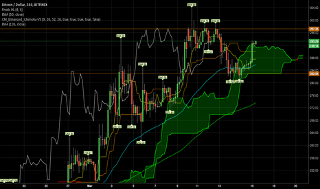 BTCUSD: Bitcoin (still) in bullish mode