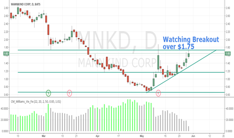 MNKD: Watching Breakout over $1.75