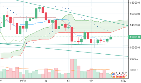 BTCUSD: Largo BTC/USD