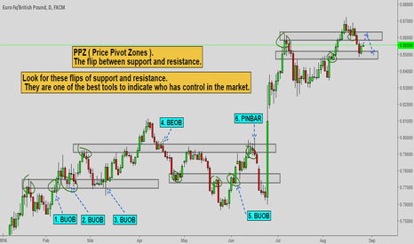 EURGBP:                          -TECHNICAL ANALYSIS CENTER-
