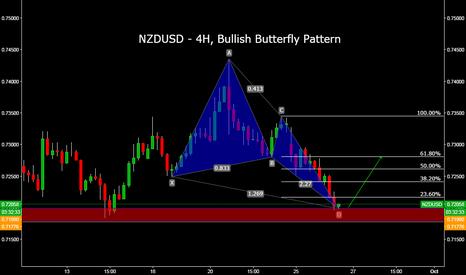 NZDUSD: NZDUSD - 4H, Bullish Butterfly Pattern