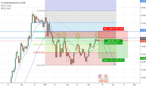USDJPY: USDJPY at 50 retracement