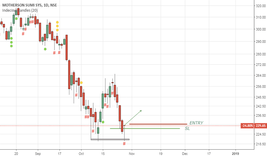MOTHERSUMI: MOTHERSUMI Buy idea- intraday