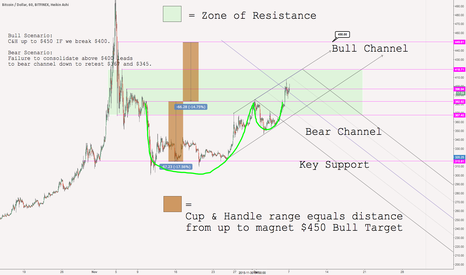 BTCUSD: Cup and Handle up to $450?