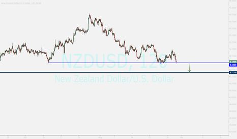 NZDUSD: NZDUSD....selling after breakout