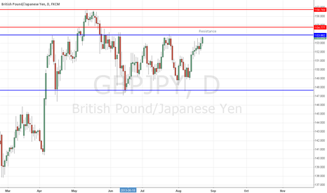 GBPJPY: GBPJPY Pending Short Signal at Near Top of Trading Range
