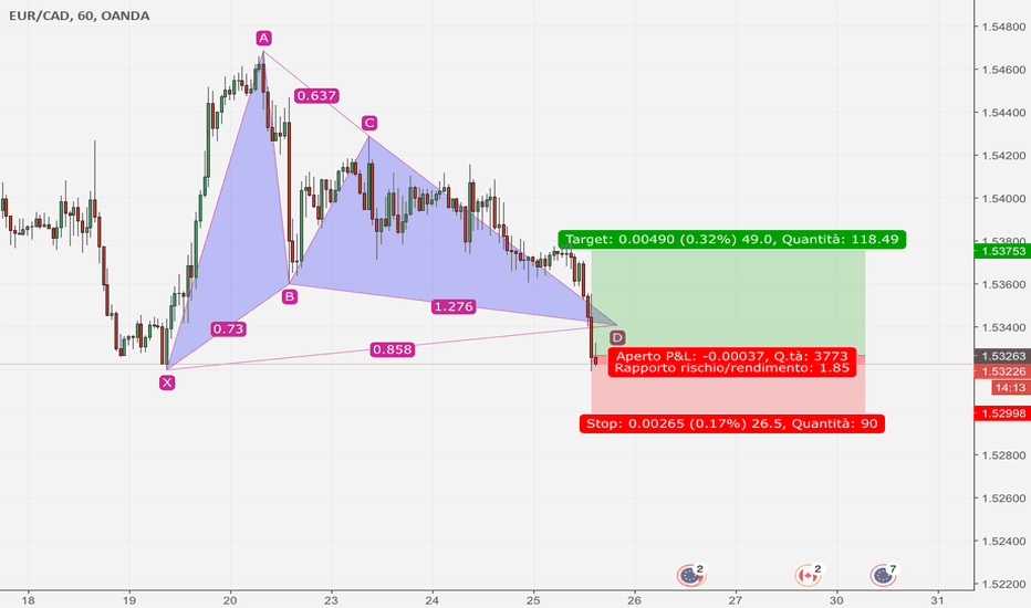 EURCAD: Ingresso long su gartley pattern!