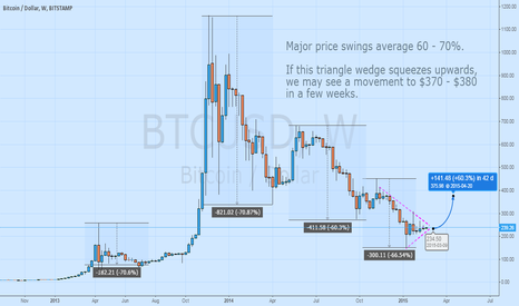 BTCUSD: Historical price swings saw 60-70% movement. Could see $360+