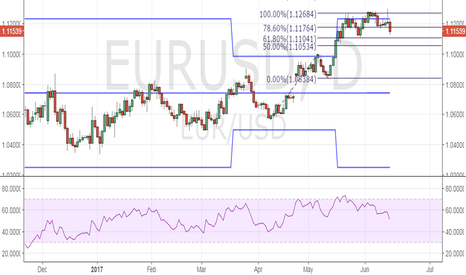 EURUSD: EUR/USD looks heavy, eyes 1.10