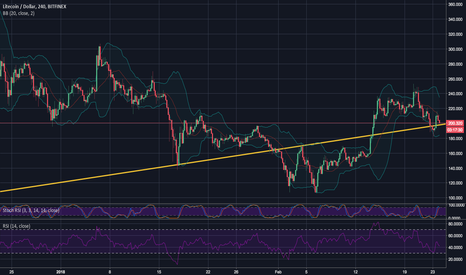 LTCUSD: LTC is going to cross 260!