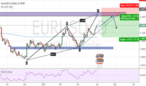 EURUSD: EURUSD Posible Bearish AB=CD Pattern