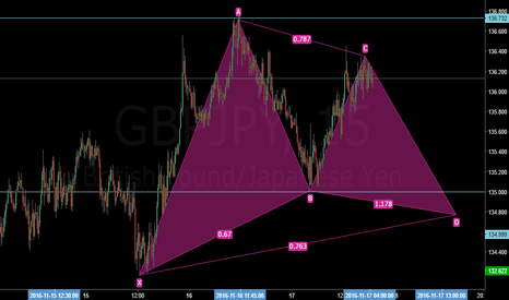 GBPJPY: Shorter time trade