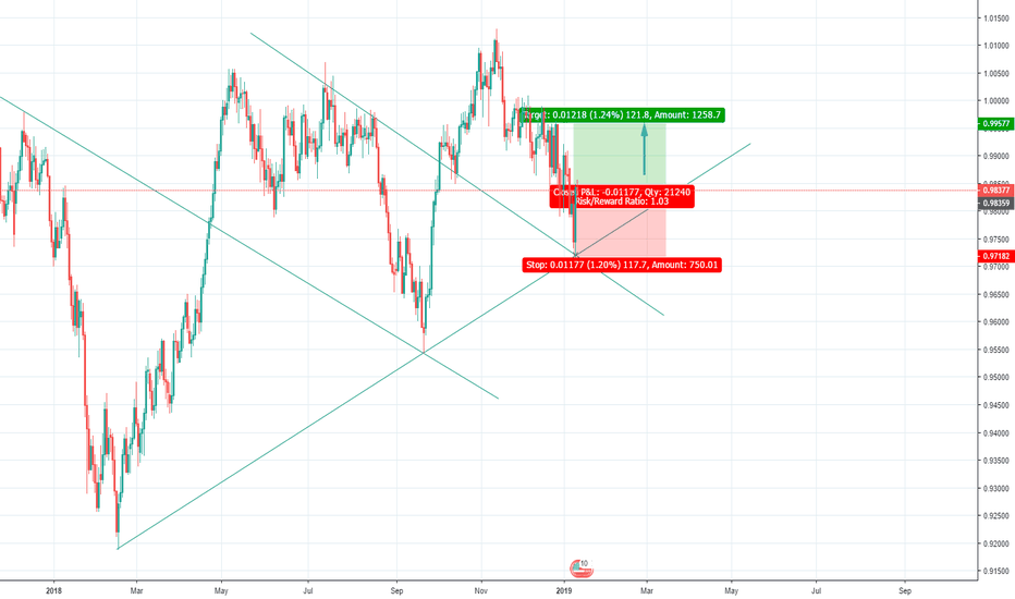 USDCHF: weekly view