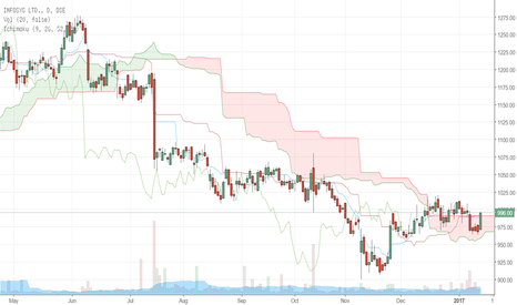 INFY: INFY Results and Ichimoku Analysis