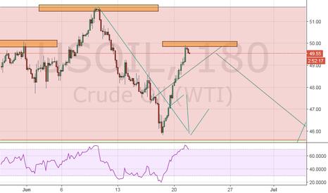 USOIL: Short US Oil Now