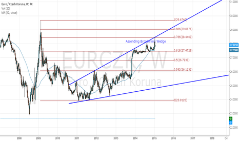 EURCZK: EURCZK Ascending Broadening Wedge