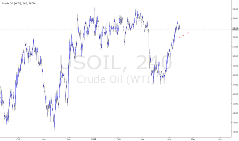 USOIL: purchase oil at the red dots
