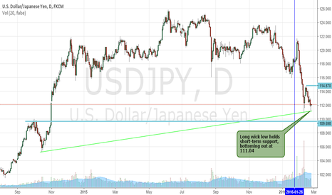 USDJPY: USDJPY Holds, Focus Turns To Long Side